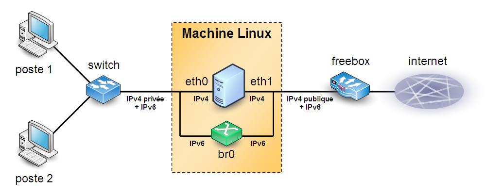 Firewall Linux avec pont logiciel pour traiter les flux IPv6