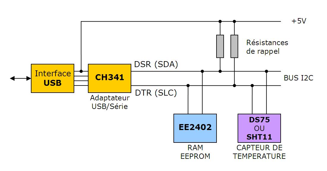 Schéma logique de cablage des composants dans une clé TEMPer Hum